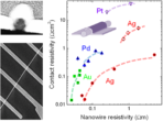 "Towards page ""Electronic properties of nanowires: doping, scattering, contacts & device-layout"""
